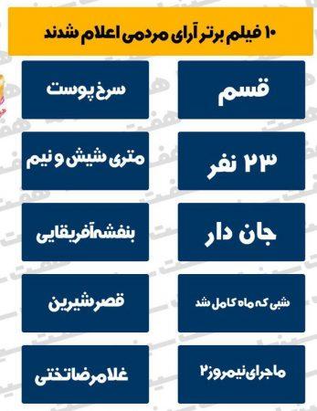 جدول فیلمهای برتر آرای مردمی جشنواره فجر 97